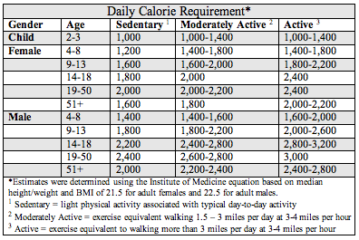 25 of daily caloric intake adults